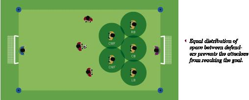 Zonal defending: The distribution of defenders into space to create defensive efficiency.