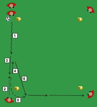 MP06 Technical Square (All Ages) With the players distributed in the corners of a square as shown in the image, we will ask them to perform different consecutive actions in turns with one ball while