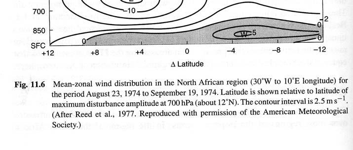 African Wave Disturbances One important impact of the AEJ is the creation of African wave disturbances (AWDs).
