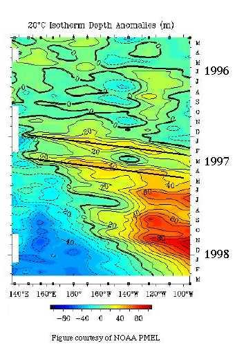 Equatorial Kelvin waves must propagate eastward. They have important implications for El-Nino.
