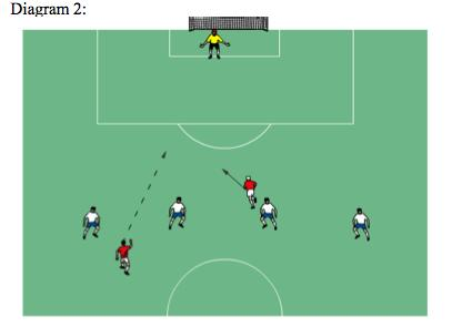 In Diagram 1, the Red player would not be offside since he is level with the second to last defender (the goalie being the last defender) when the ball is played.
