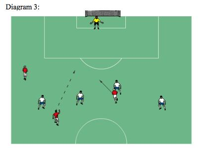 In Diagram 3, Is there a Red player in an offside position? Yes. Is the Red team in violation of the Law 11? No!