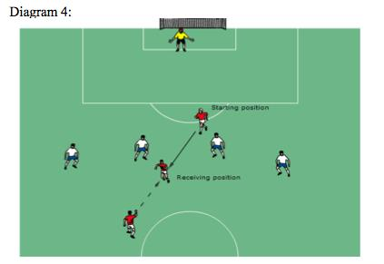 gaining an advantage by being nearer to his opponents goal line than both the ball and the second to last opponent.