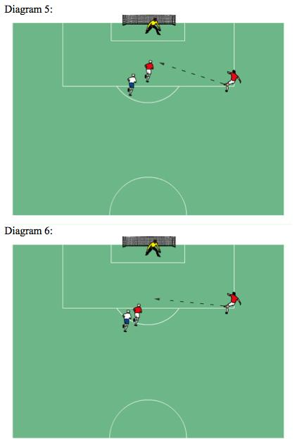 In Diagrams 5 and 6 a nearly identical situation unfolds. In both cases the player receiving the ball is nearer to his opponents goal line than the second to last opponent.