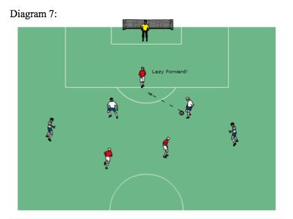 In Diagram 7, The Red attacking player labeled the lazy forward is in an offside position, receives the ball in an offside position, but is not in violation of the