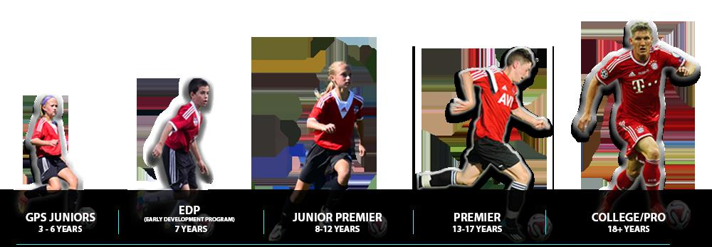 GPS Player Pathway The GPS Premier Team Program is designed for soccer players, focusing on the Technical, Tactical, Physical and Psychological development via a pathway towards achieving
