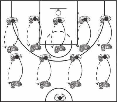 Perimeter Players Drills Self-Pass, Tur, ad Jab-Step Drill The aim of the self-pass, tur, ad jab-step drill is to help the players master the jab-step series at the coach s commad.