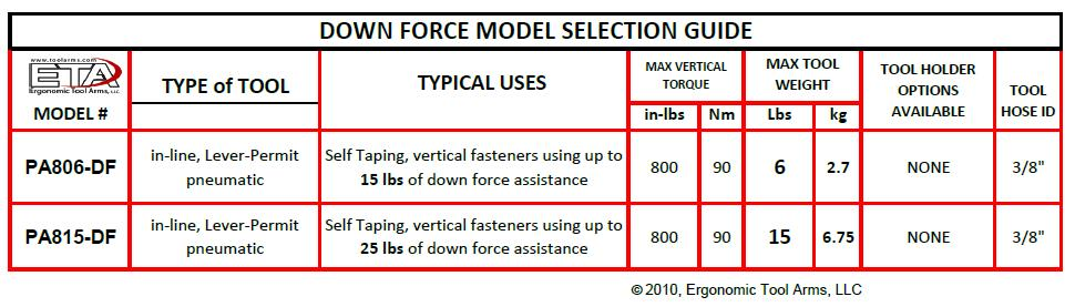 power assist or down force during the fastener cycle, making the arm perform like a standard tool arm without down force.