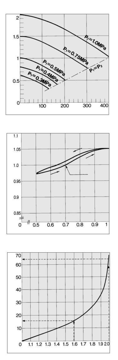 (t) is given for 0 l tank by the graph. Then, the charging time (T) for a 0 l tank, V 0 T = t x = 49 x = 49 (s). 0 0 The required time to increase tank pressure from.0 MPa to.5 MPa at 0.