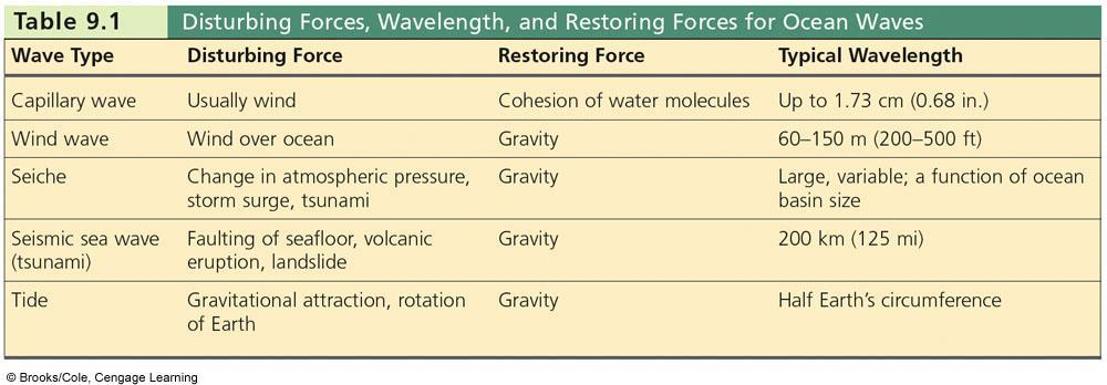 Waves are defined by their wavelength (L) Waves have are produced by a