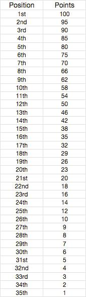 Championship points Championship points for each class and race will
