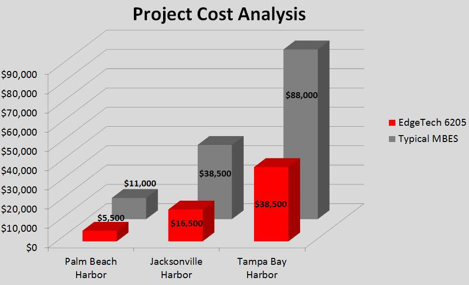 To further demonstrate the cost saving capabilities of the EdgeTech 6205 Table 2 and Table 3 were applied to the three different Florida harbors presented in Table 1.