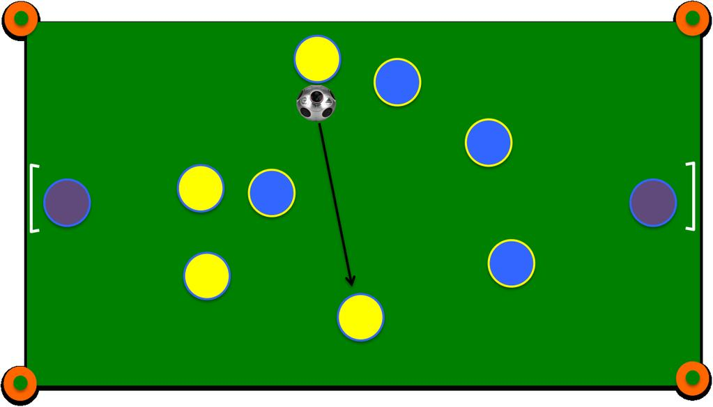 Combination Play: Quick and effective movement of the ball by two or more players from the same team Passing sequences that involve three or more players using quick ball movement with the purpose of