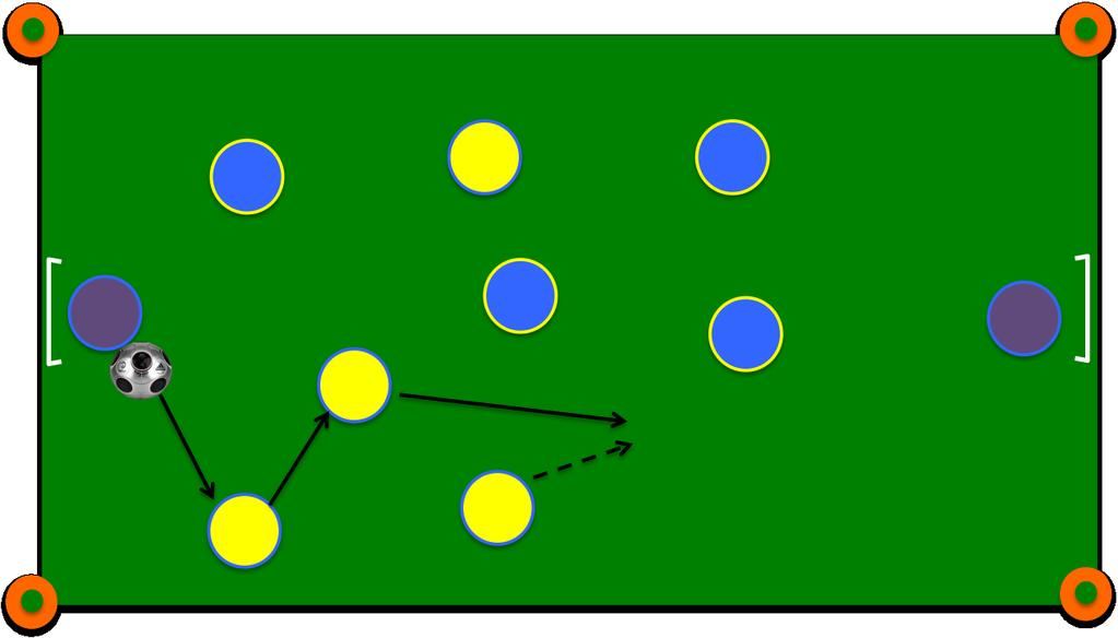 advantage over the opposition Counter Attacking: Fast and effective vertical transfer of the ball when possession has been regained against the run of play in order to take advantage of the defenders
