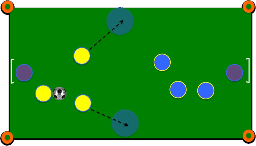 1c. Width: Movement and distribution of attacking players to wide areas in order to create space and