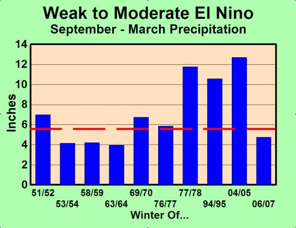 WEAK/MODERATE EL NIÑO Heavy Precipitation In