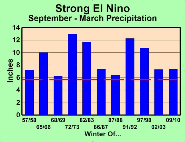 Niño STRONG EL NIÑO Strong El Niño Years: Far