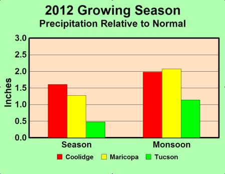 GROWING SEASON PRECIPITATION -- Dry Spring, Wet