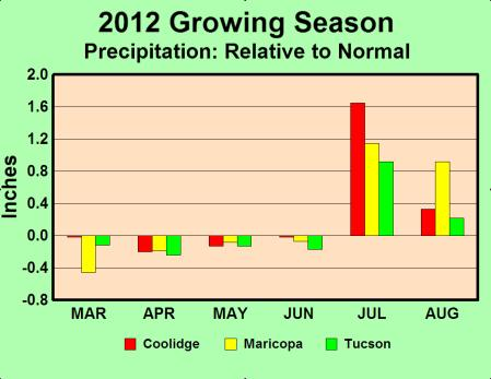 -- Above Normal Precipitation for Growing Season
