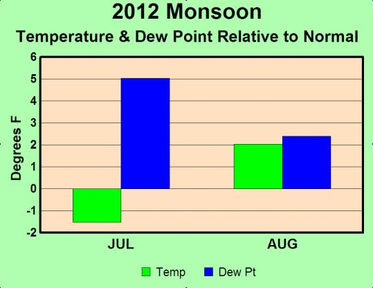 Points in Both Monsoon Months.