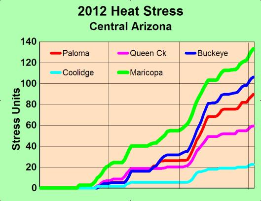 HEAT STRESS BY LOCATION Why?