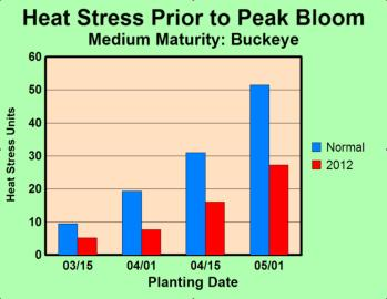HEAT STRESS BY PLANTING DATE