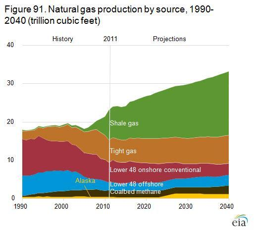 The Shale Gas Revolution What Does It