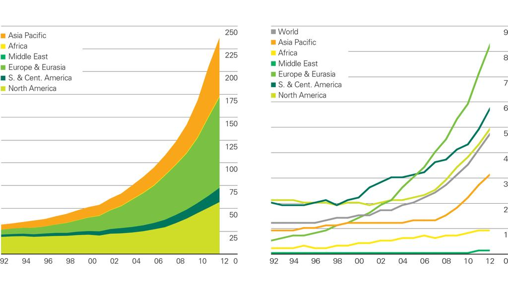 Renewable energy consumption/share of power by region Other renewables consumption by region Million tonnes oil