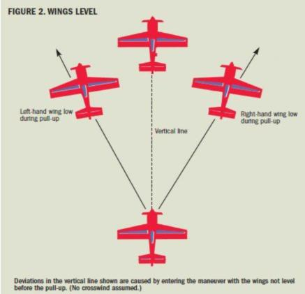 Since straight and level flight signifies the end of one maneuver and the beginning of the next (see Figure 1), it s fitting to discuss this portion of your sequence.