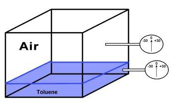 the wall of the chamber. See below: Now, let s carefully remove the air above the layer of toluene.