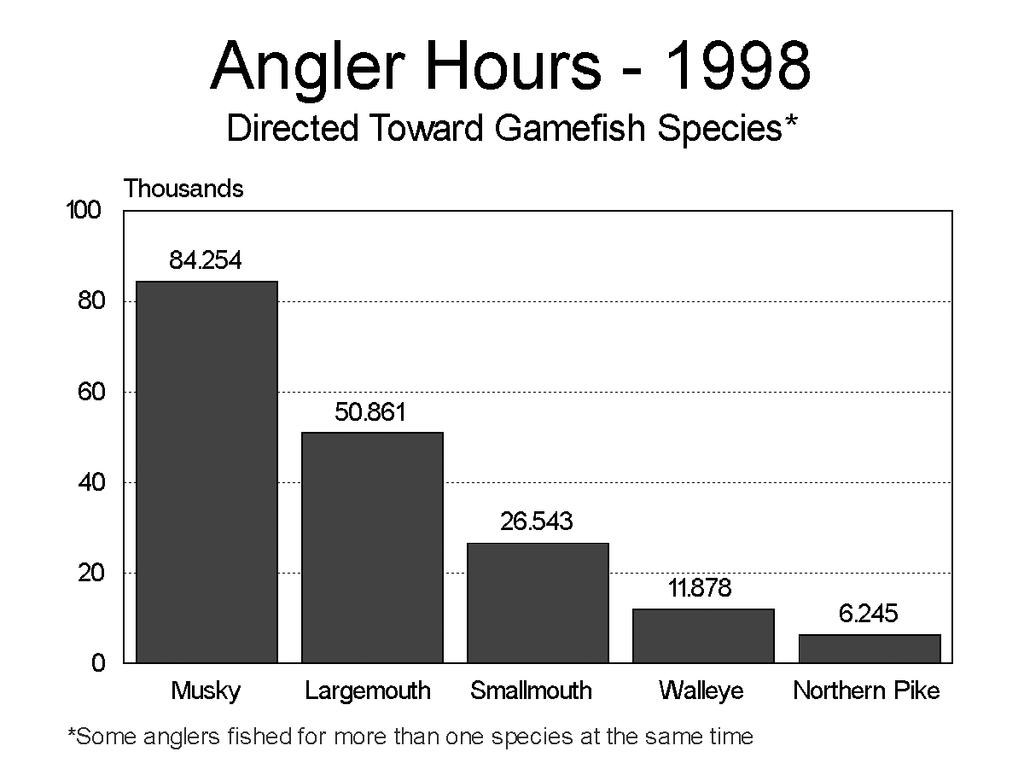 Figure 12: Angler hours directed toward each game fish