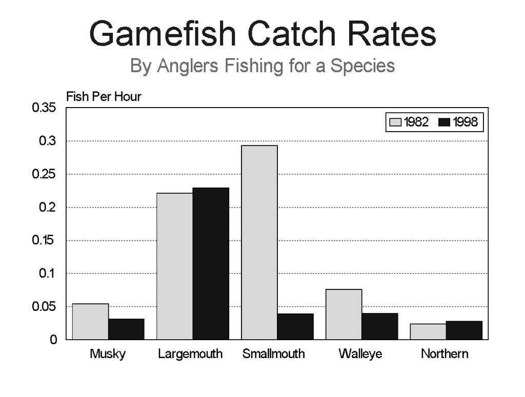 Figure 14: Catch rates, as fish per hour, of game fish species in