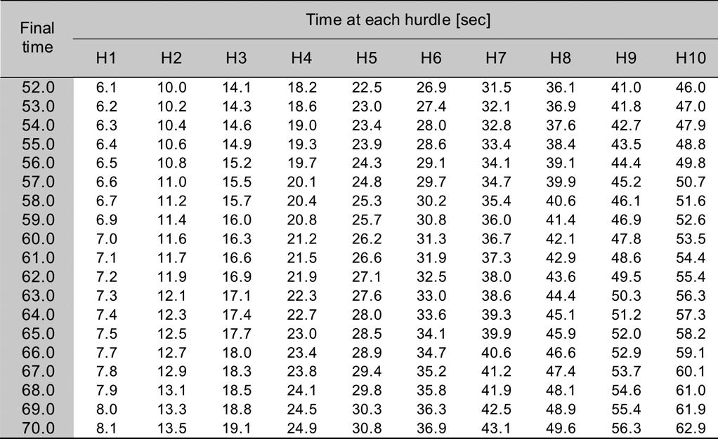 Table 3: Time to be achieved at each hurdle in order to run in the desired final time (between 52 and 70 sec used, to our knowledge