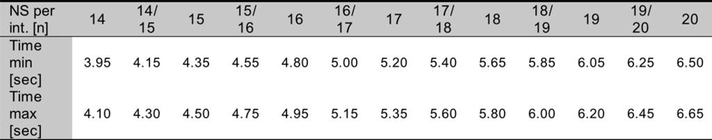 Table 4: Appropriate number of strides with regard to the interval time (between 3.95 and 6.65 sec athletes.