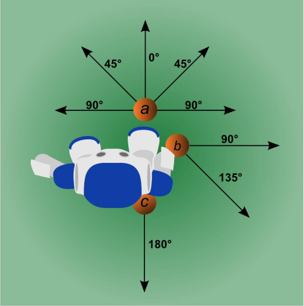 Figure 4: The agent can dynamically kick the ball in varied directions with respect to the placement of the ball at a, b, and c. 2.
