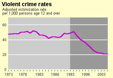 National Household Survey: Violent victimization rates 1973-2006 2006 The violent crimes included are rape, robbery, aggravated and simple assault Bureau of Justice