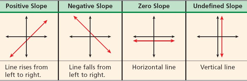 As shown in the previous examples, slope can be positive, negative, zero or undefined.