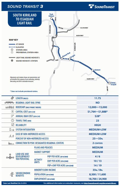 S. Kirkland to Issaquah Light Rail- Adopted Plan Highlights 6 minute frequency in peak hours New stations at: Central Issaquah Eastgate Richards Road S.