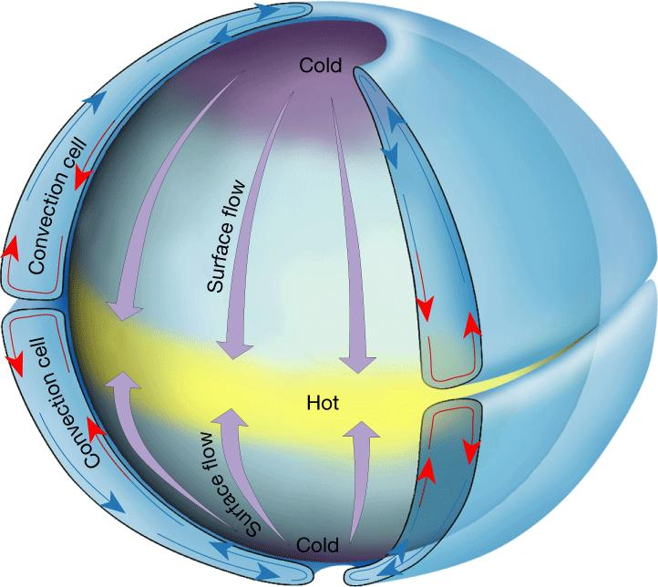 Non-Rotating Earth Model On a hypothetical non-rotating planet with a smooth surface of either all land or all water, two large thermally produced cells would form.