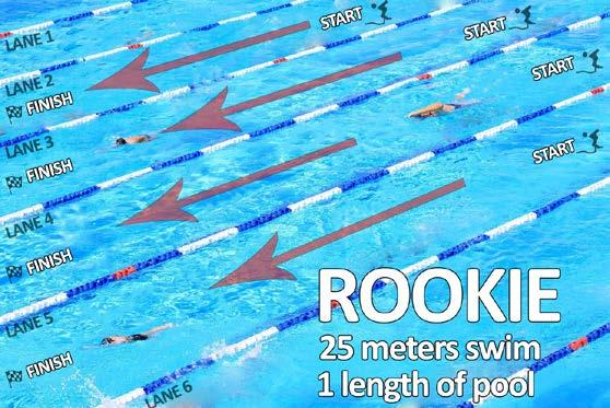 COURSE MAPS SWIM COURSE Rookies: The event begins and ends at the Lake Pointe Swim Center. Participants will swim one length of the pool then enter the transition area.