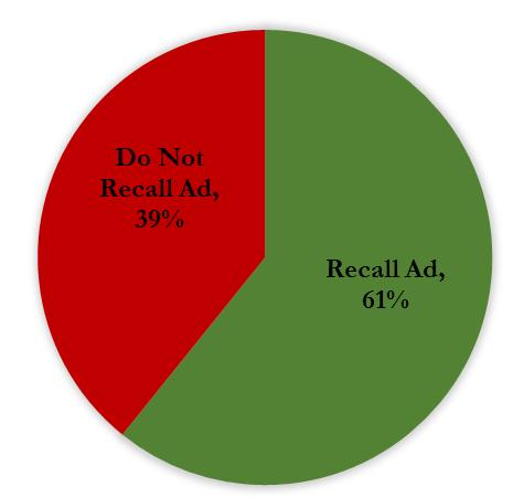 More than sixty percent of respondents were able to recall the ad with or without aid.