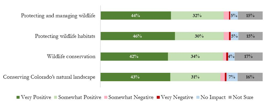 Majority believed that fees from hunting and fishing licenses have a positive impact.