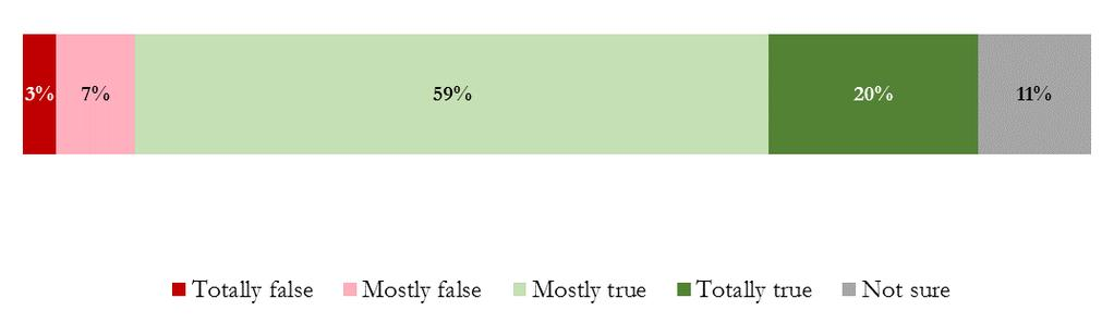 Almost 80 percent of respondents believed the message of the ad. Hunters, anglers, and respondents 55 and older were more likely to believe that the statement from the ad was totally true.