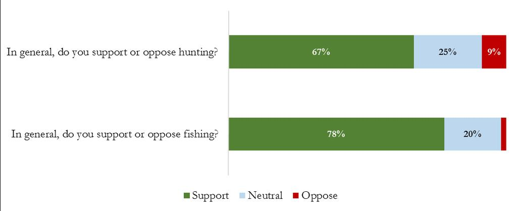 The majority of respondents supported fishing and hunting. People 35 and older, hunters, anglers, people who saw the ad, people outside of the Front Range, and men were more likely to support hunting.