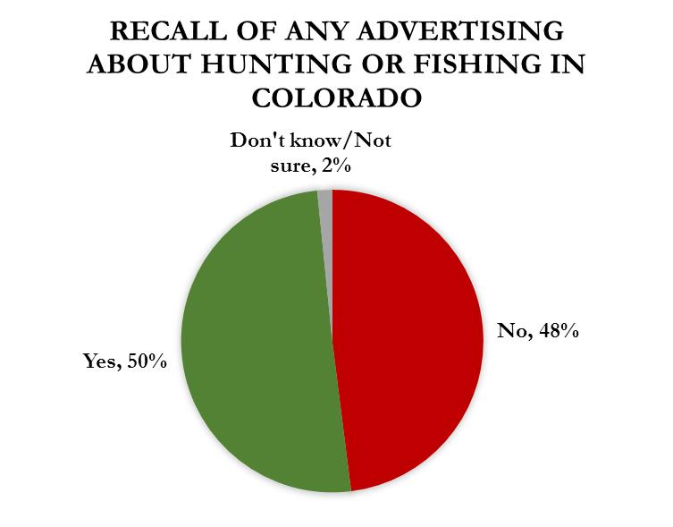 About half of respondents were able to recall the ad unaided.