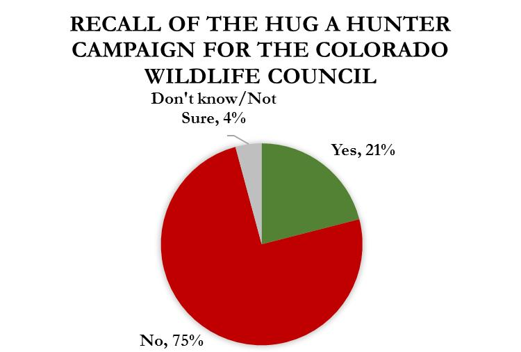 Twenty-one percent of those who did not recall any hunting or fishing advertisements did recall the advertisement when asked specifically whether they had seen a Hug A Hunter