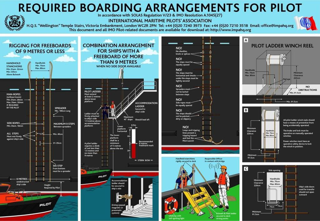 ANNEX Diagram: This illustration is taken from IMO and IMPA Recommendation for Pilot Boarding Arrangements.