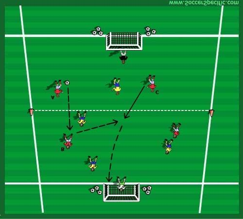 Diagram (d) Objective: Both teams compete for possession of the ball and attempt to score in their opponent s goal. Players are encouraged to be aggressive and positive in front of goal.