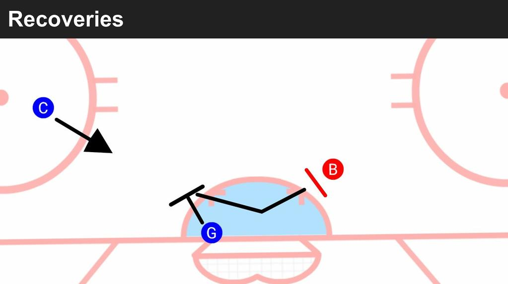 Goalie Tech Drills (Atom/Peewee/Bantam/Midget) 1. Goalie starts on same-side post as the coach. 2. On coach's go, goalie will step out near-side. 3.