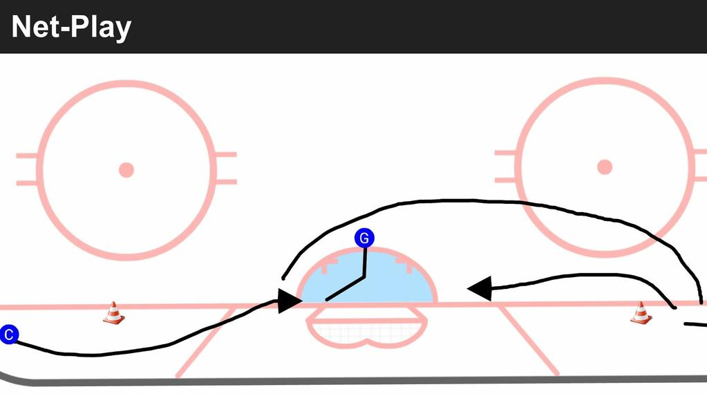 1. Goalie will start top of the crease. On coach's, he will t-push to the same side post as the coach. 2. Coach will attack below the goal-line for a shot. 3.